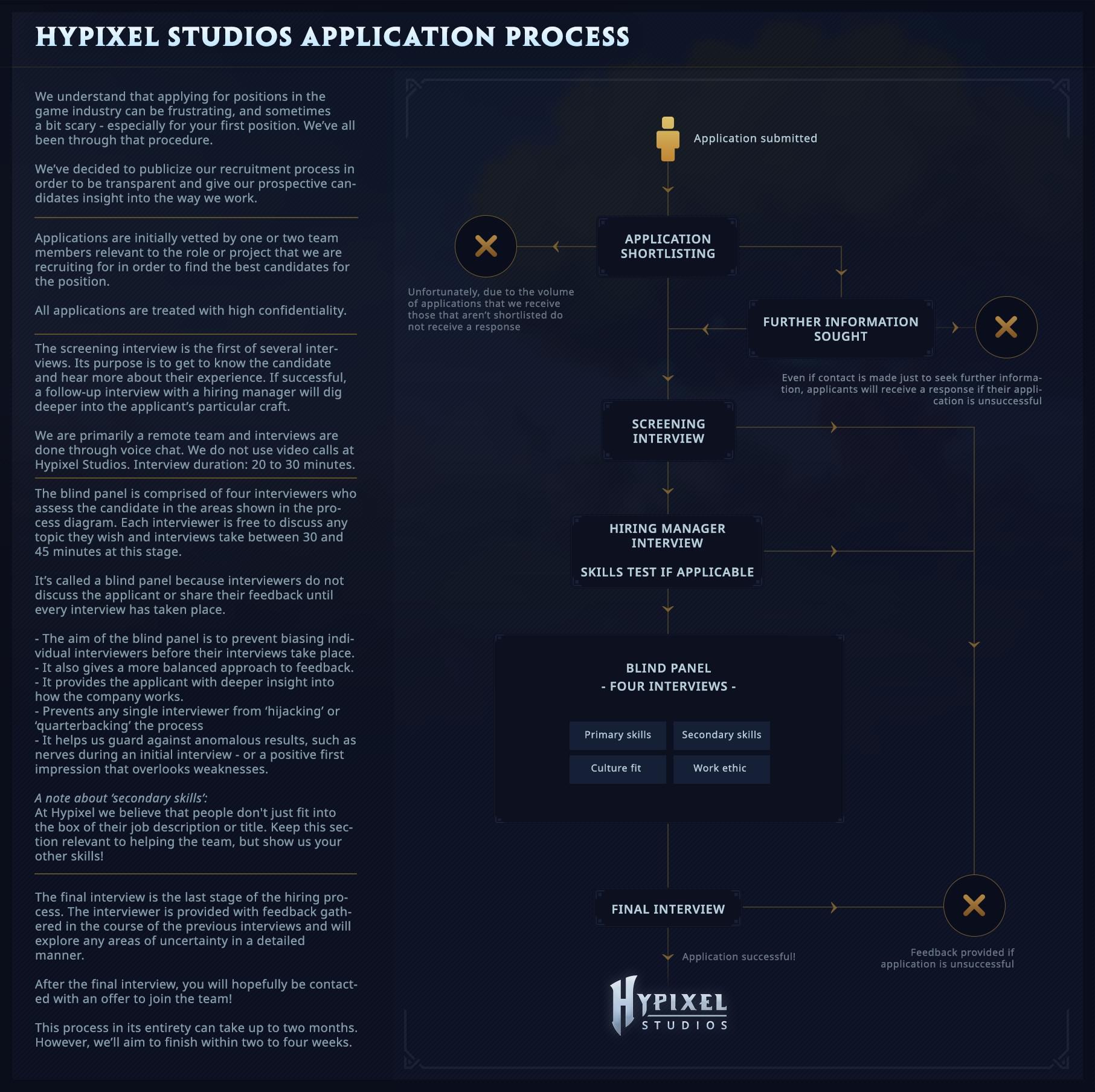 Job Application Status In Process